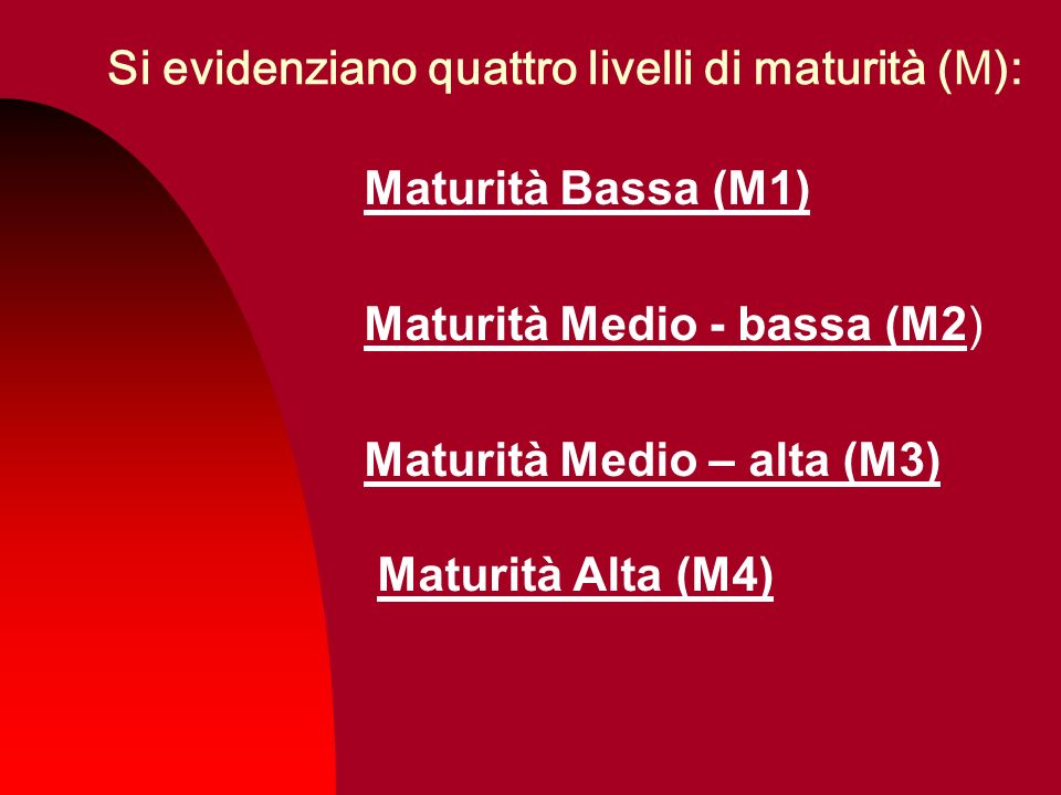 Si evidenziano quattro livelli di maturità (M):