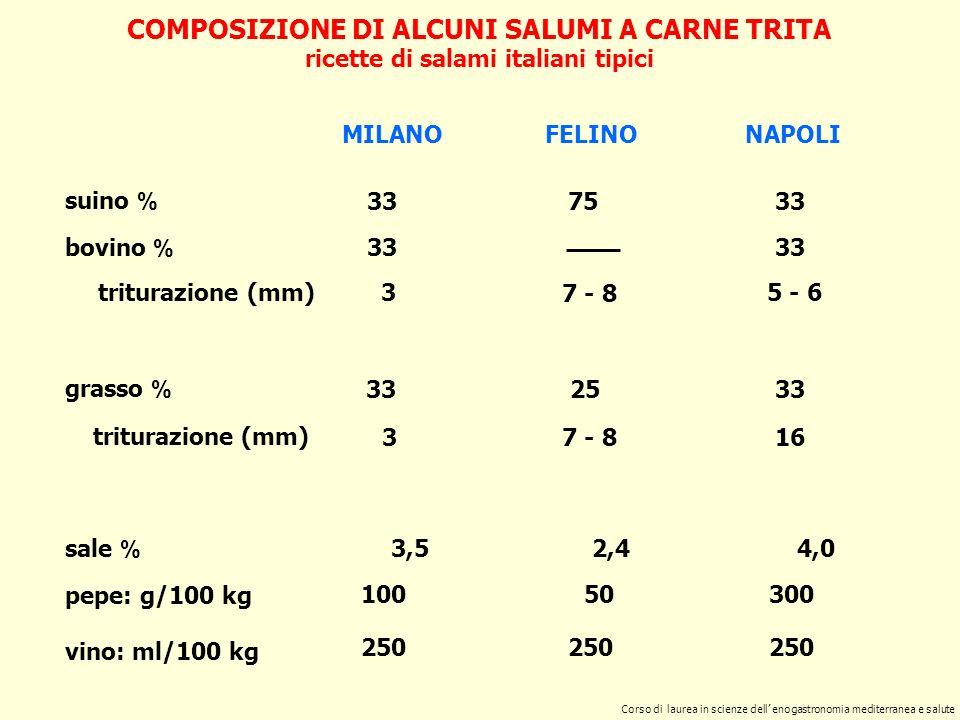 COMPOSIZIONE DI ALCUNI SALUMI A CARNE TRITA