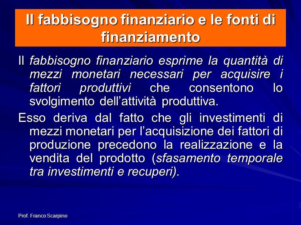 Il fabbisogno finanziario e le fonti di finanziamento