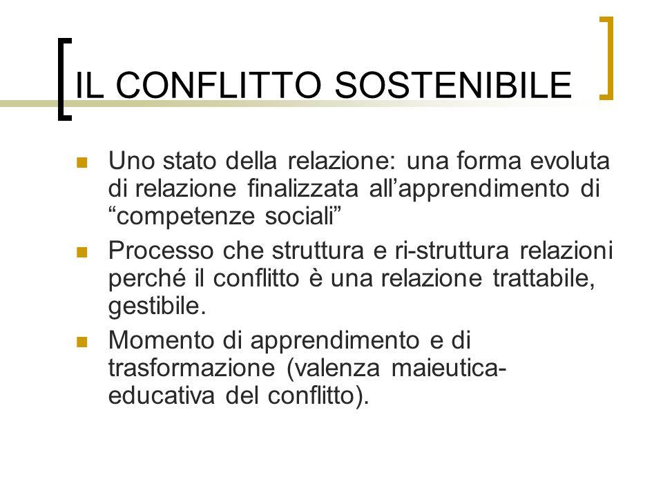 IL CONFLITTO sostenibile