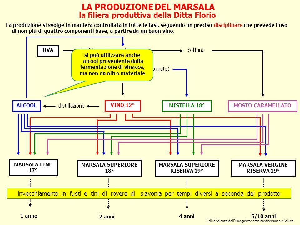 LA PRODUZIONE DEL MARSALA