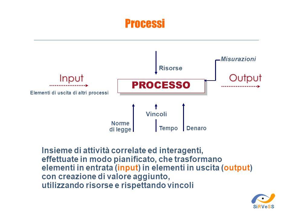 Elementi di uscita di altri processi