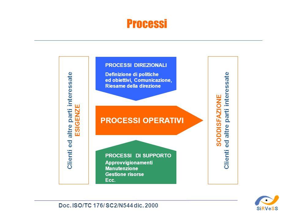 Processi PROCESSI OPERATIVI