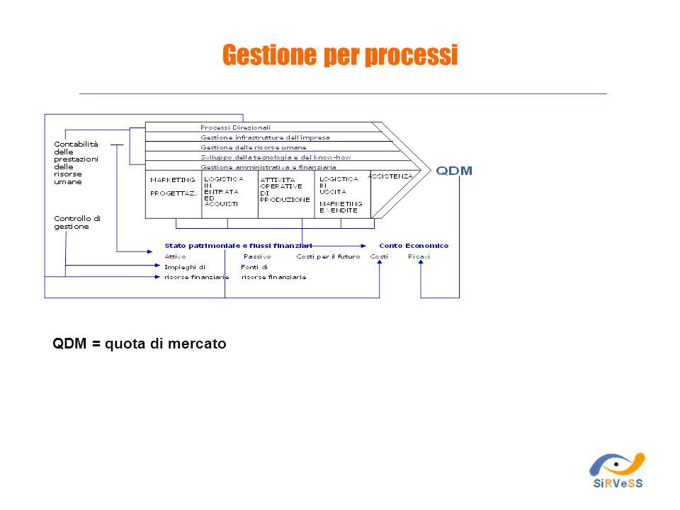 Gestione per processi QDM = quota di mercato