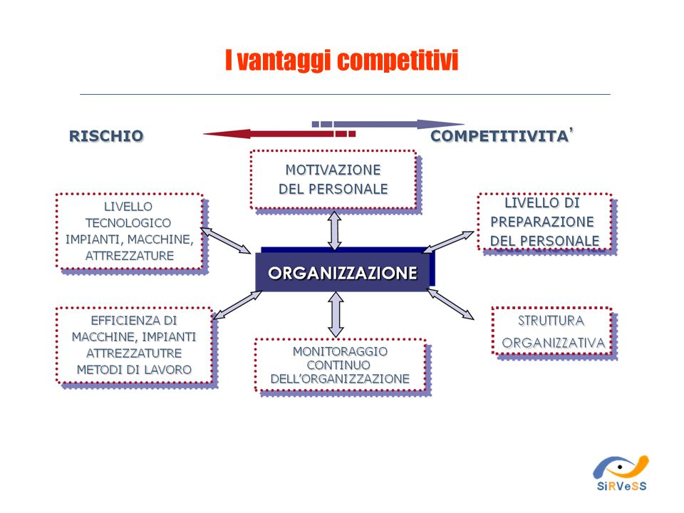 I vantaggi competitivi