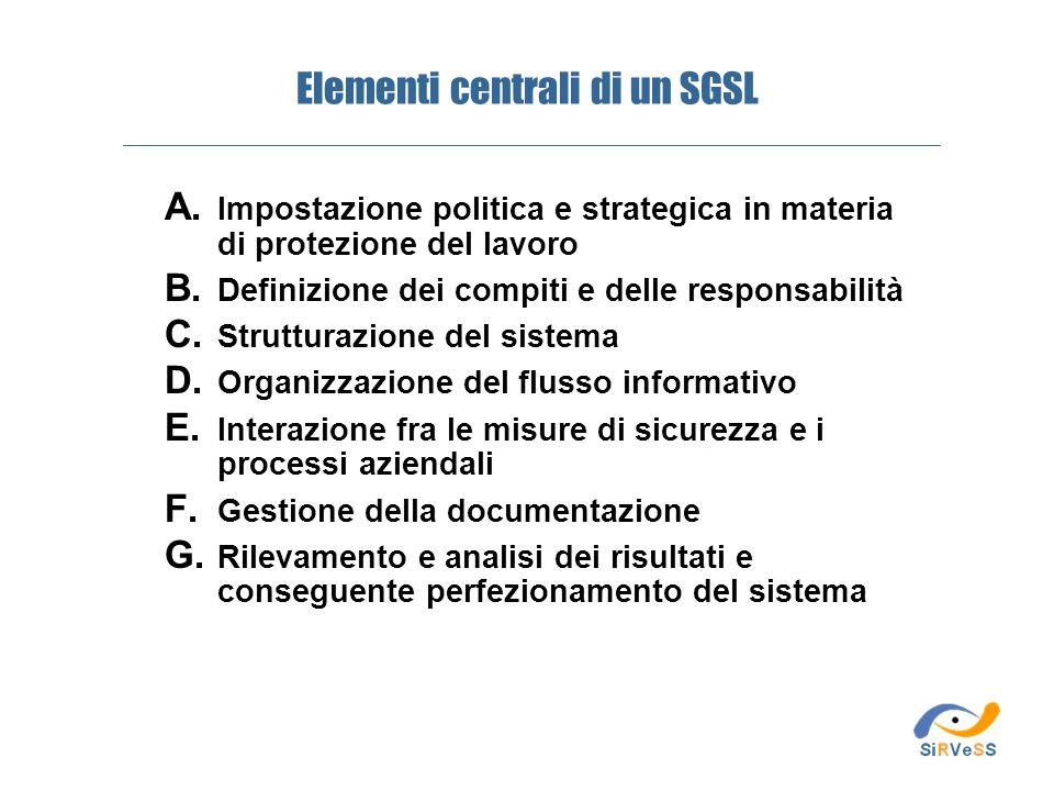 Elementi centrali di un SGSL