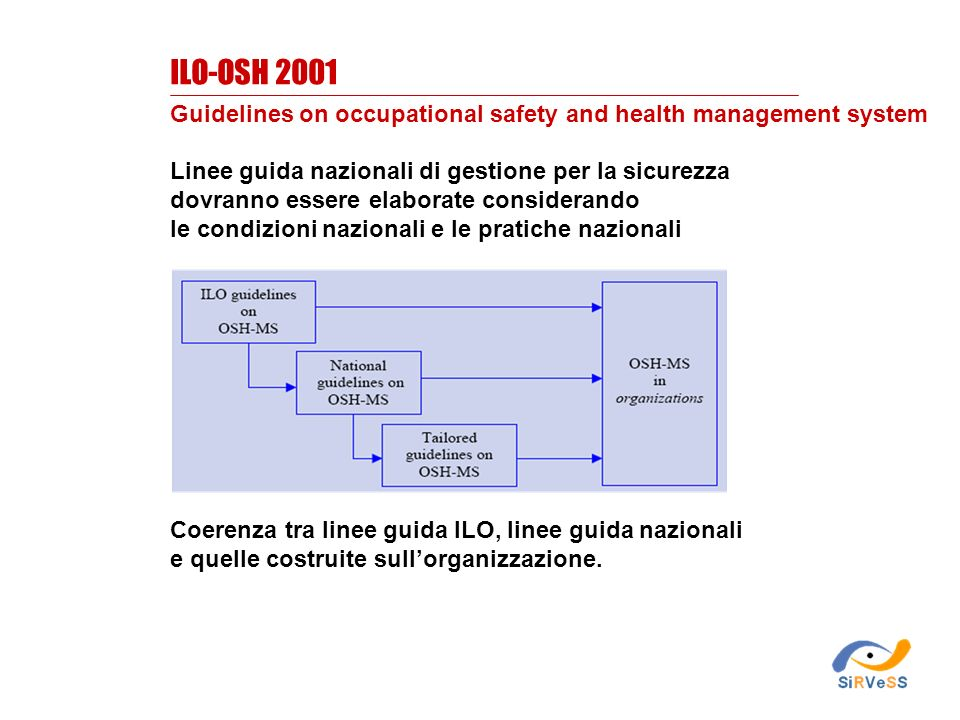ILO-OSH 2001 Guidelines on occupational safety and health management system. Linee guida nazionali di gestione per la sicurezza.