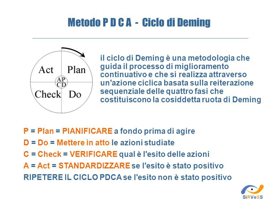 Metodo P D C A - Ciclo di Deming