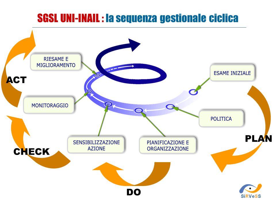 SGSL UNI-INAIL : la sequenza gestionale ciclica