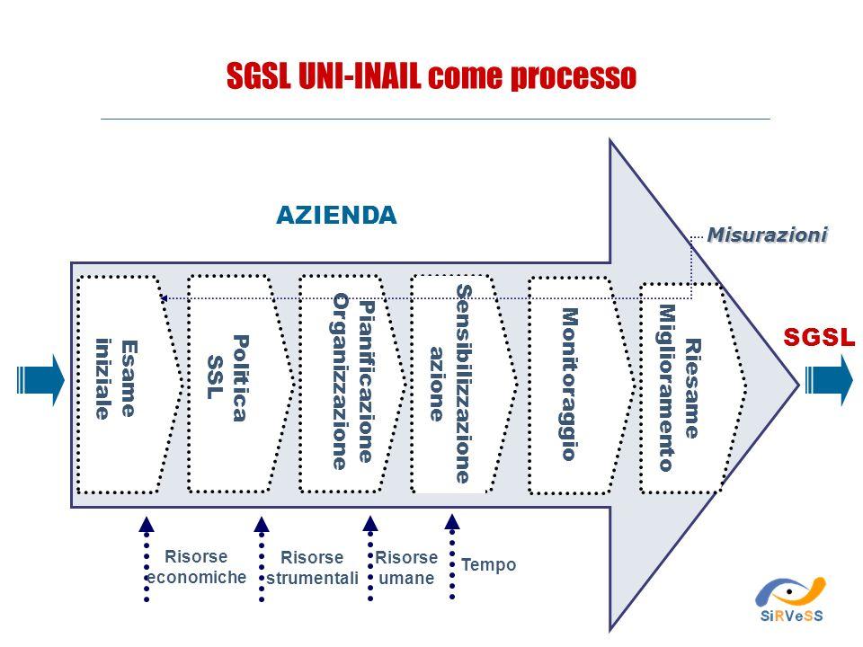 SGSL UNI-INAIL come processo
