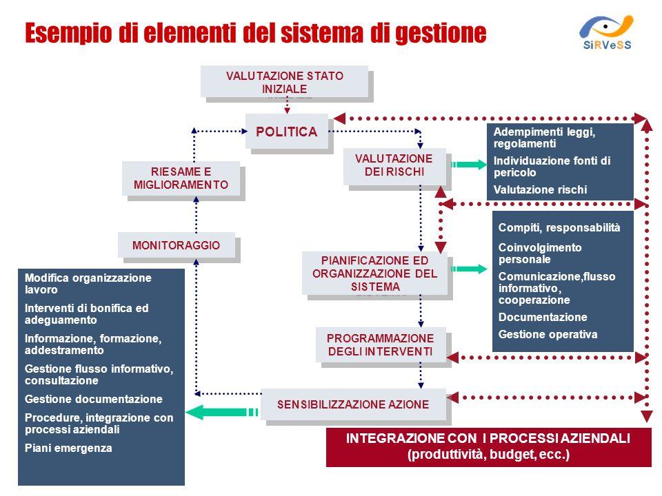 Esempio di elementi del sistema di gestione