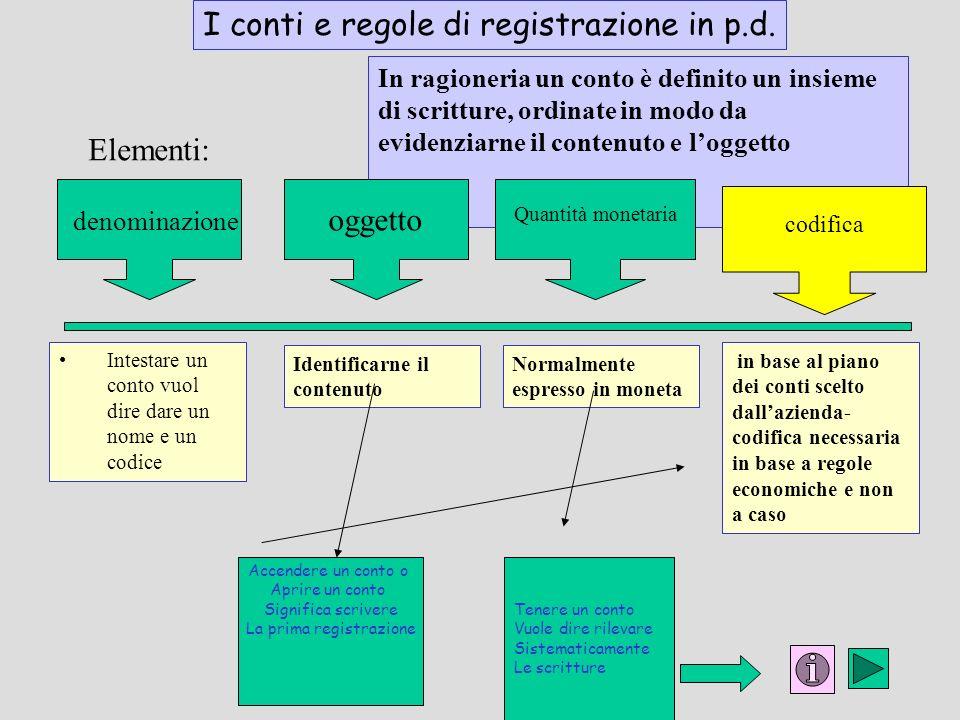 I conti e regole di registrazione in p.d.