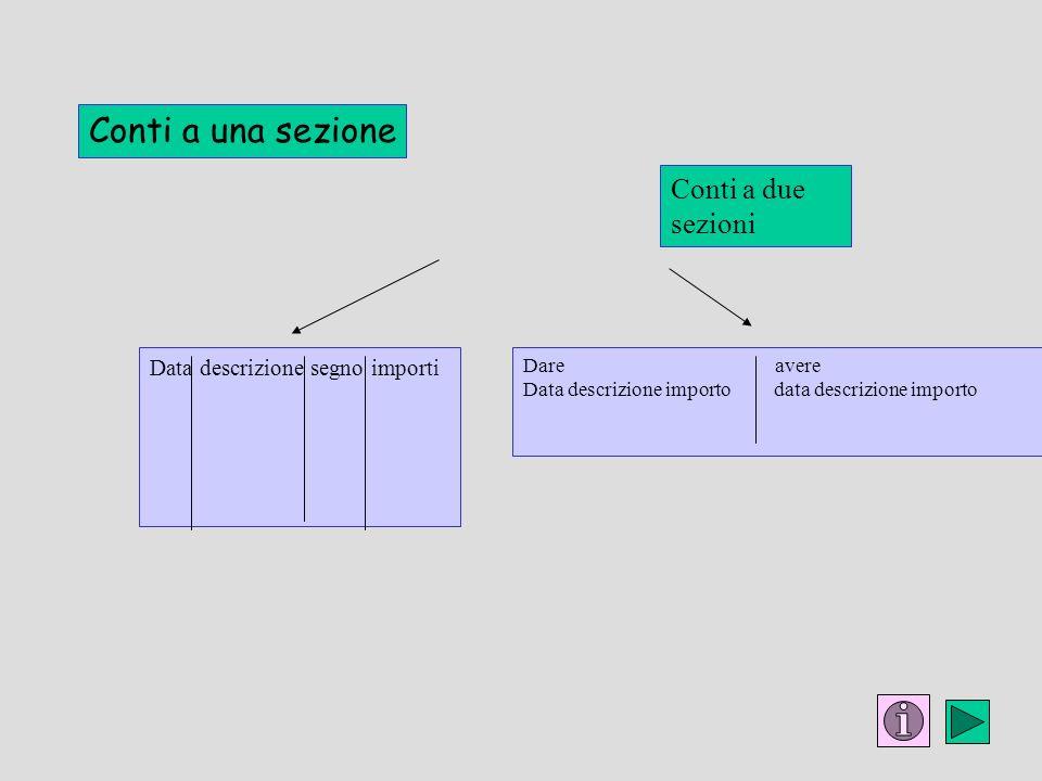 Conti a una sezione Conti a due sezioni Data descrizione segno importi