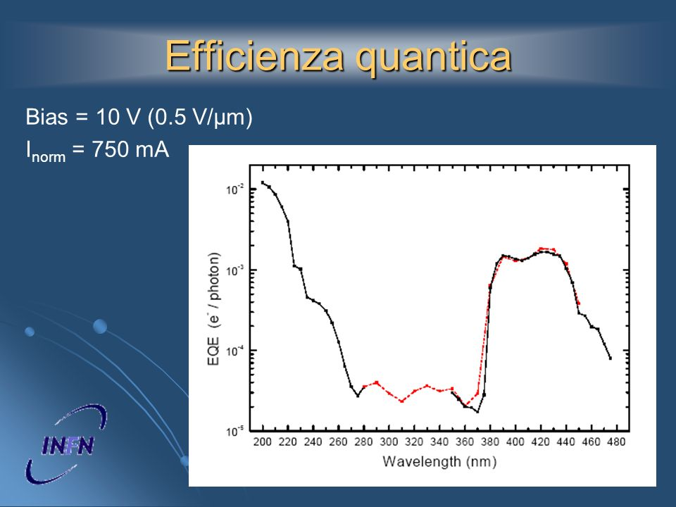 Efficienza quantica Bias = 10 V (0.5 V/µm) Inorm = 750 mA