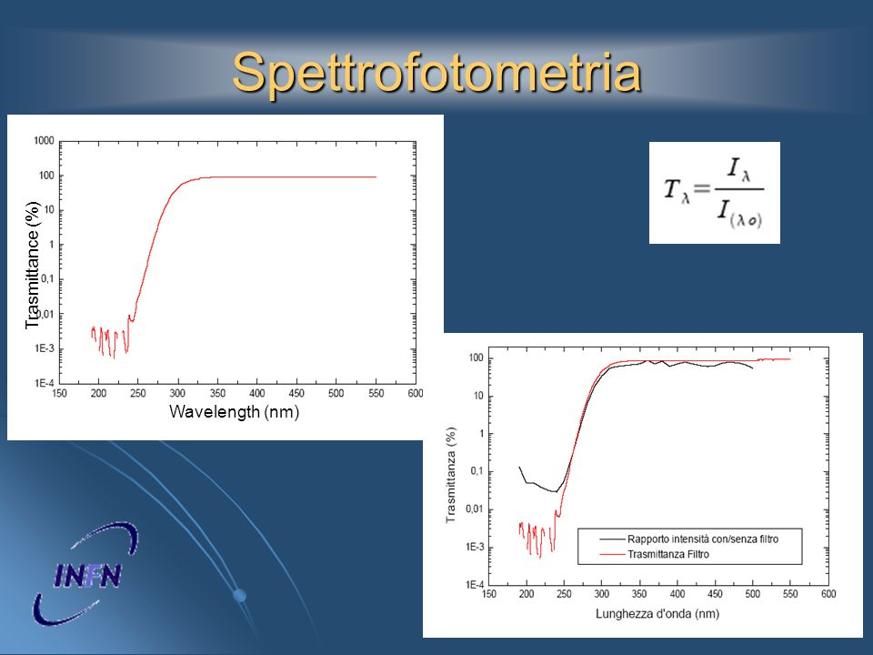Spettrofotometria Trasmittance (%) Wavelength (nm)