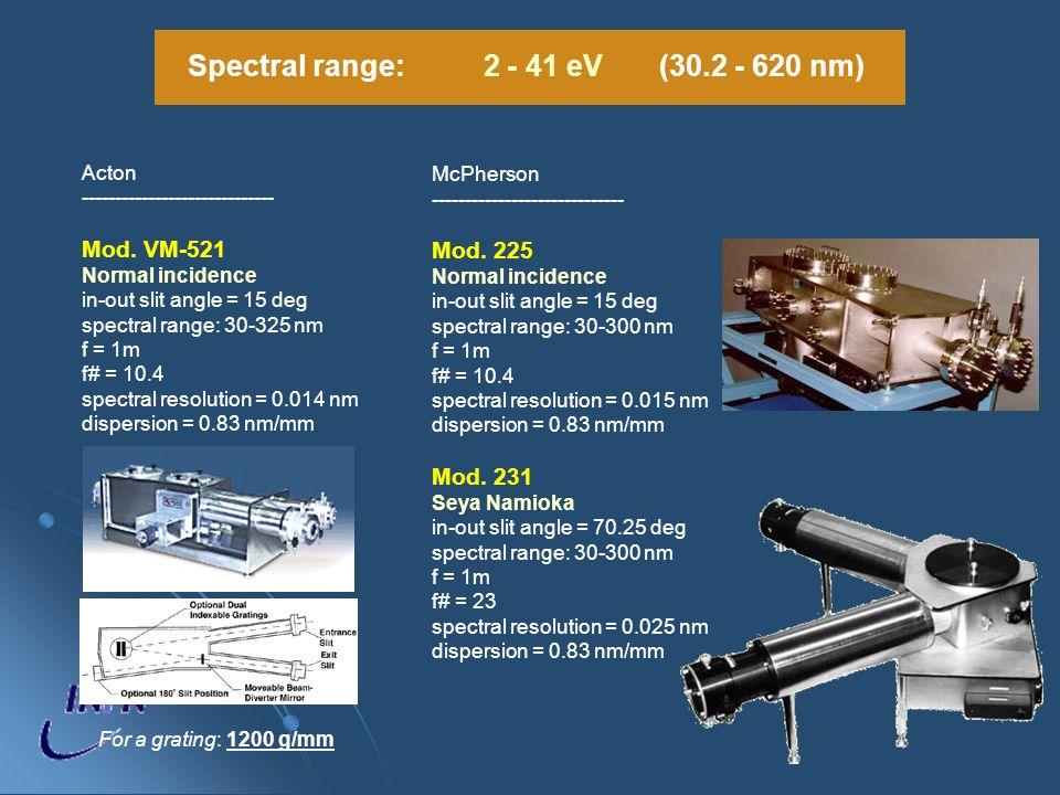 Spectral range: 2 - 41 eV (30.2 - 620 nm)