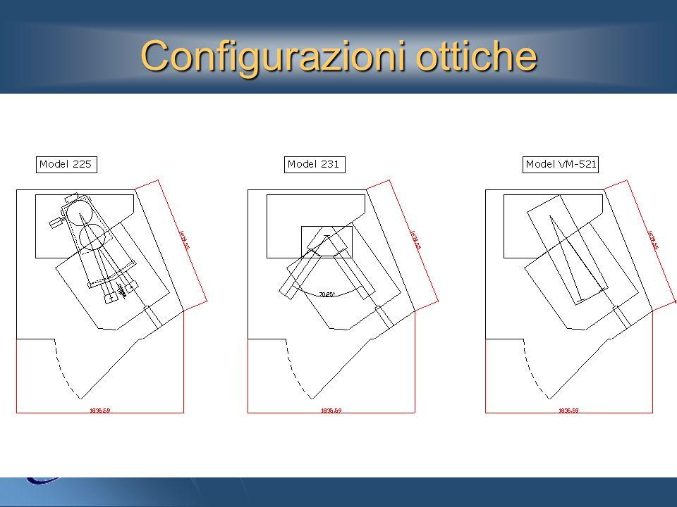 Configurazioni ottiche