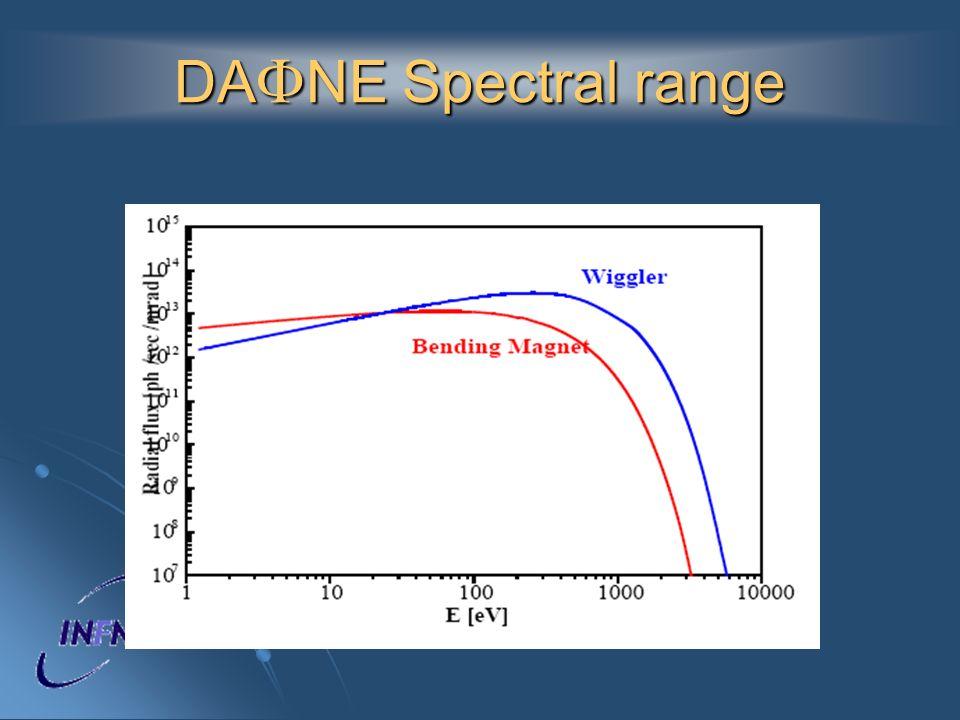 DAFNE Spectral range