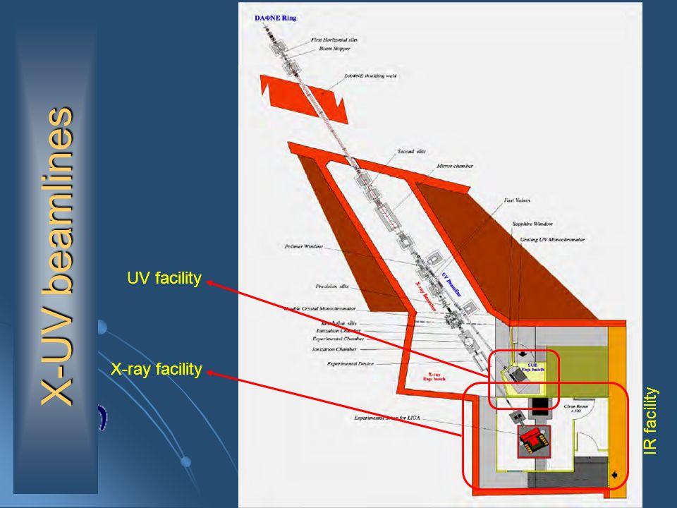 X-UV beamlines UV facility X-ray facility IR facility