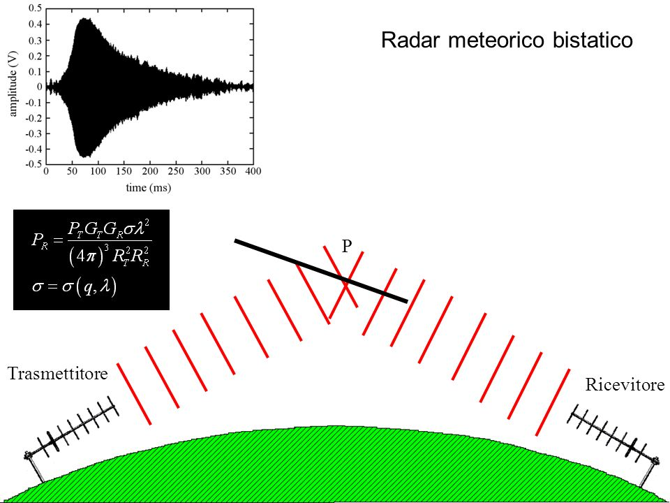 Radar meteorico bistatico