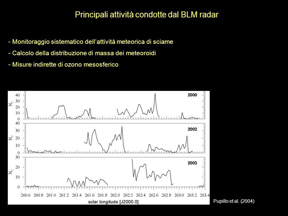 Principali attività condotte dal BLM radar
