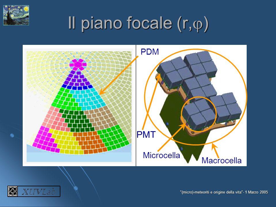 Il piano focale (r,) PMT PDM Microcella Macrocella