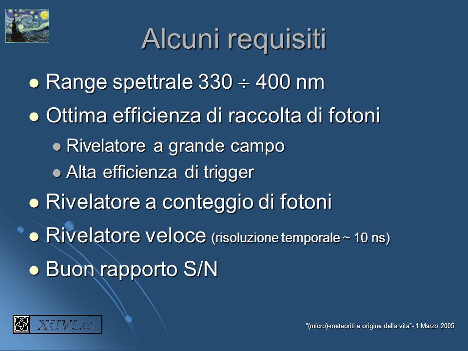 Alcuni requisiti Range spettrale 330  400 nm