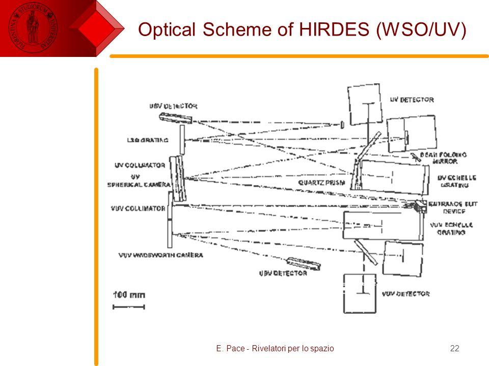 Optical Scheme of HIRDES (WSO/UV)