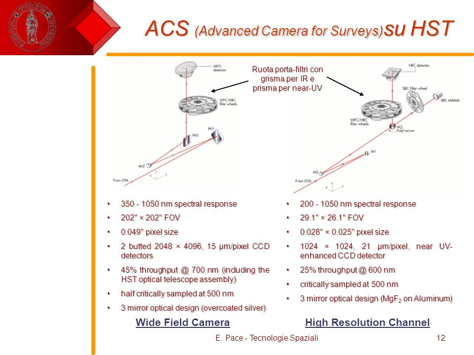 ACS (Advanced Camera for Surveys)su HST