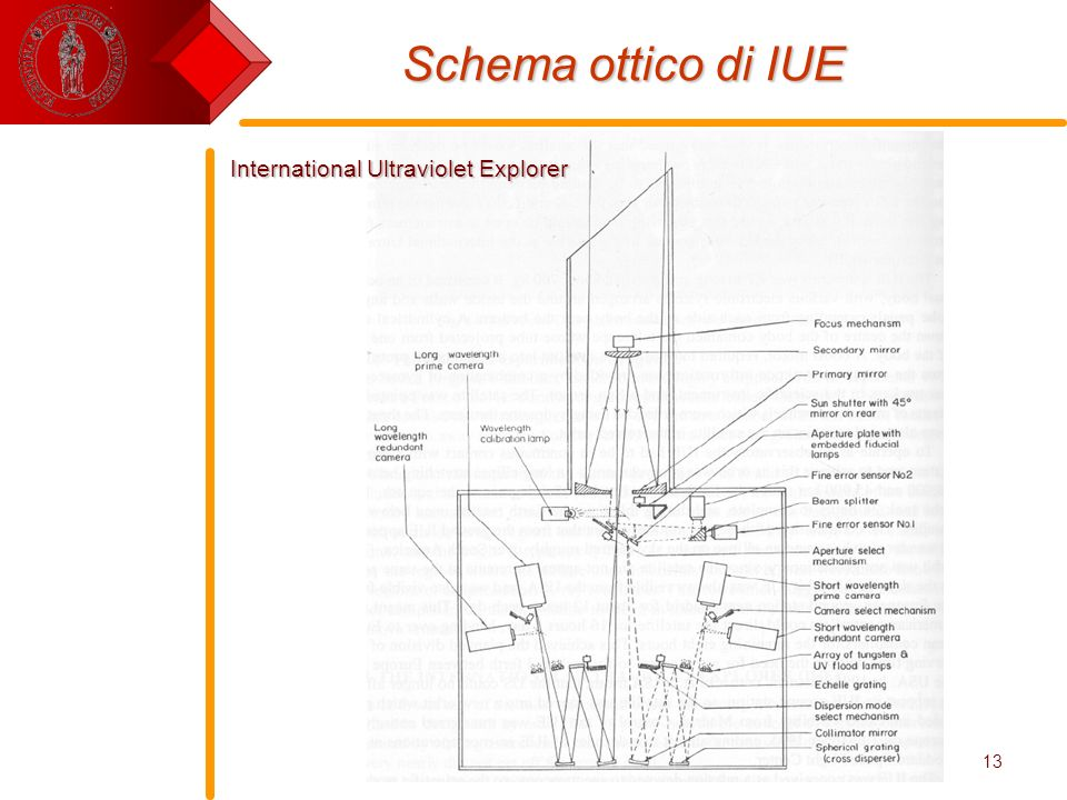 Schema ottico di IUE International Ultraviolet Explorer