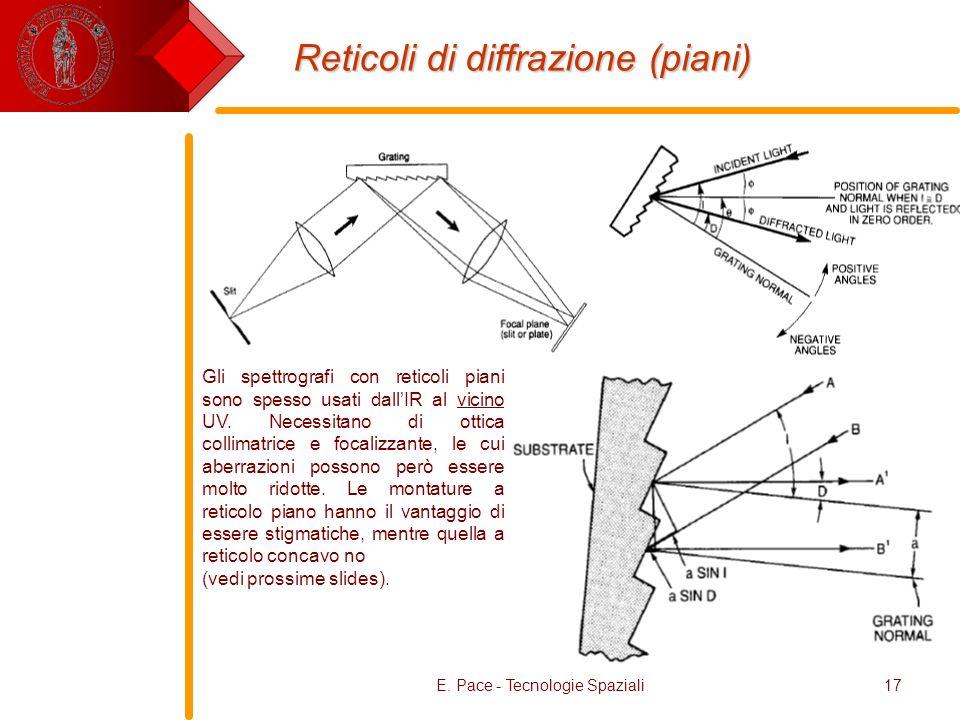 Reticoli di diffrazione (piani)