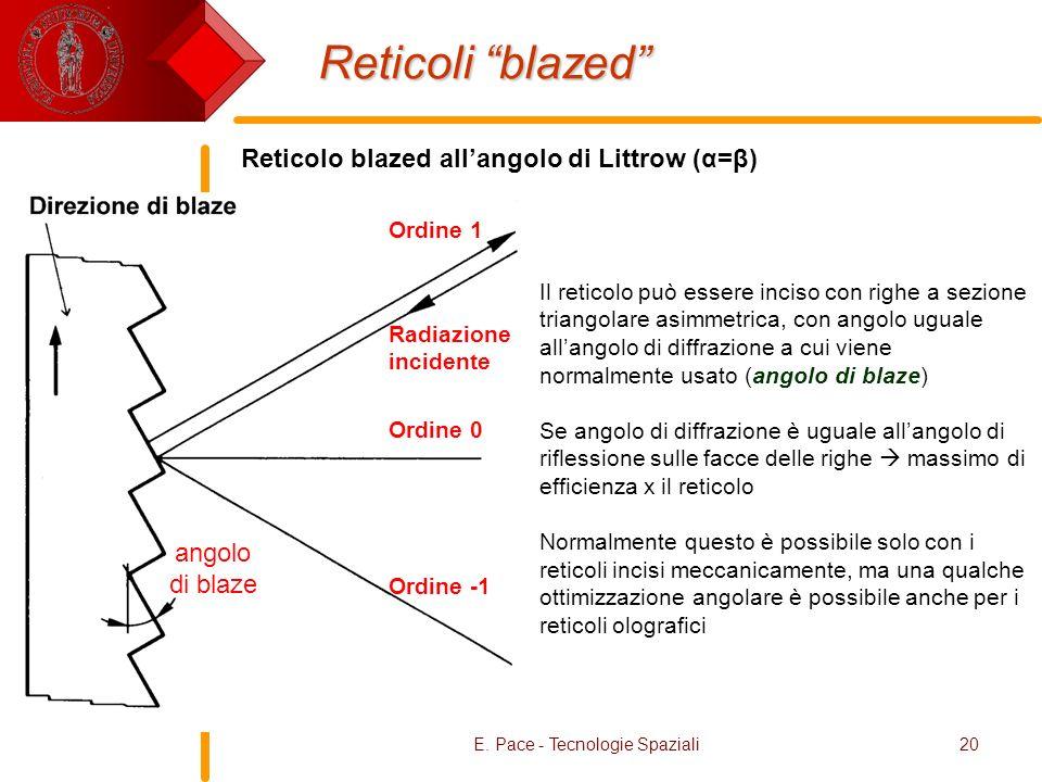 Reticolo blazed all'angolo di Littrow (α=β)