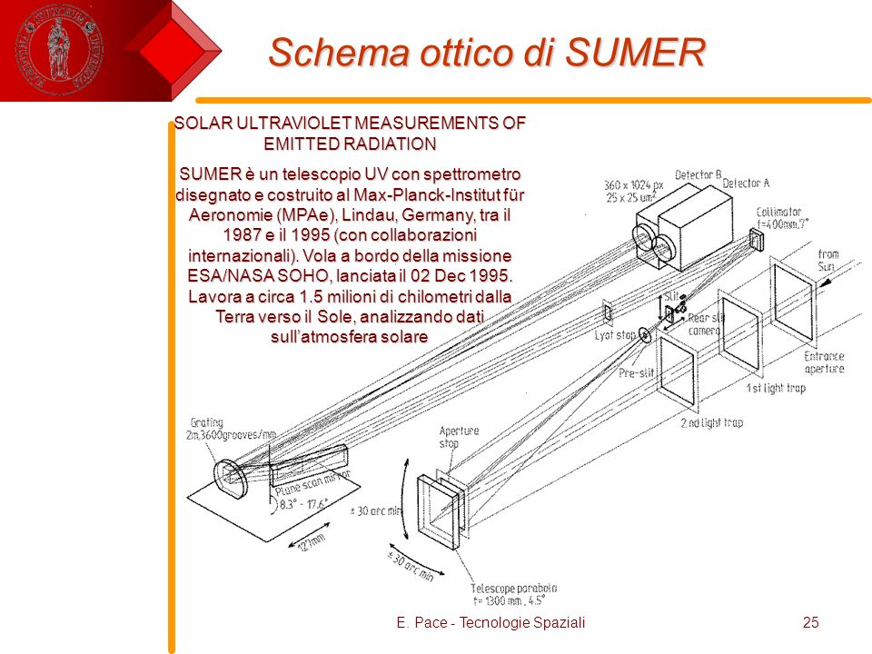 Schema ottico di SUMER SOLAR ULTRAVIOLET MEASUREMENTS OF EMITTED RADIATION.