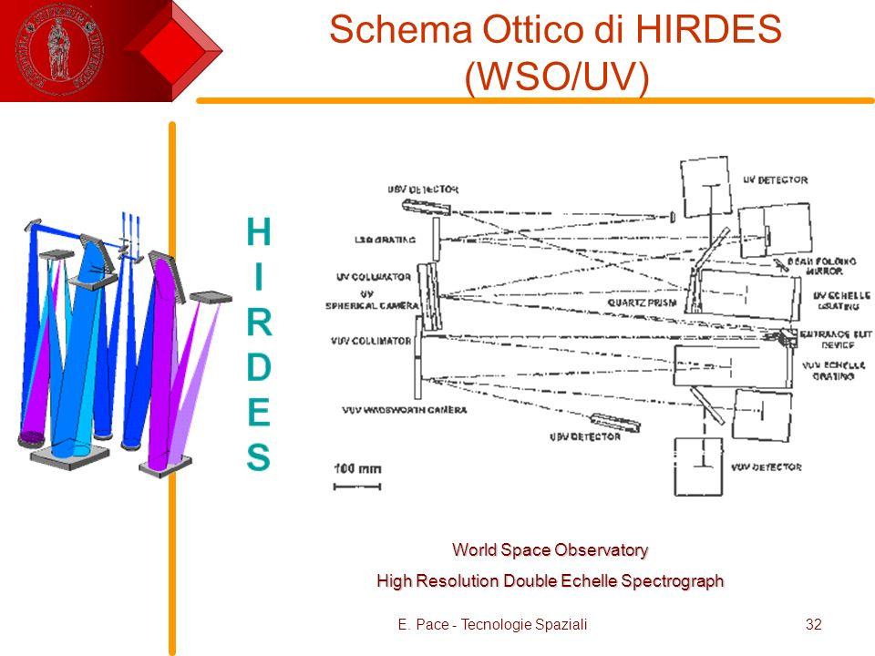 Schema Ottico di HIRDES (WSO/UV)
