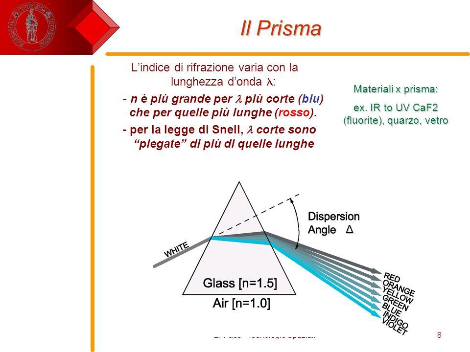 Il Prisma L'indice di rifrazione varia con la lunghezza d'onda :