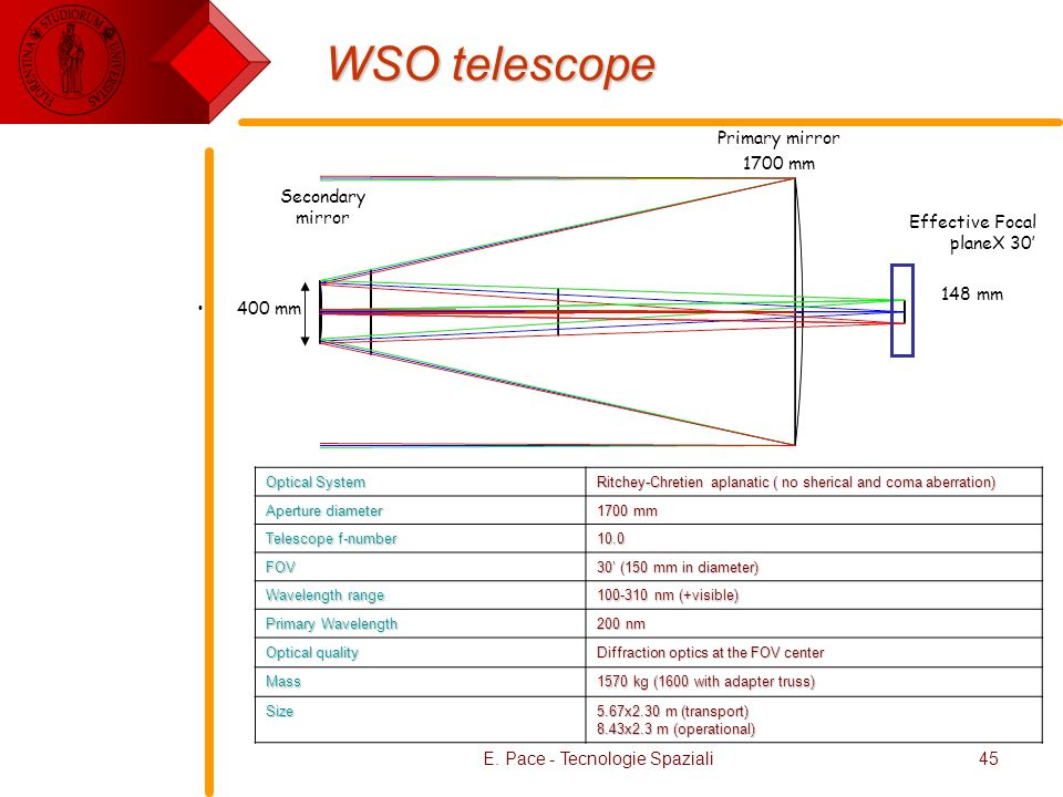 WSO telescope Primary mirror 1700 mm Secondary mirror