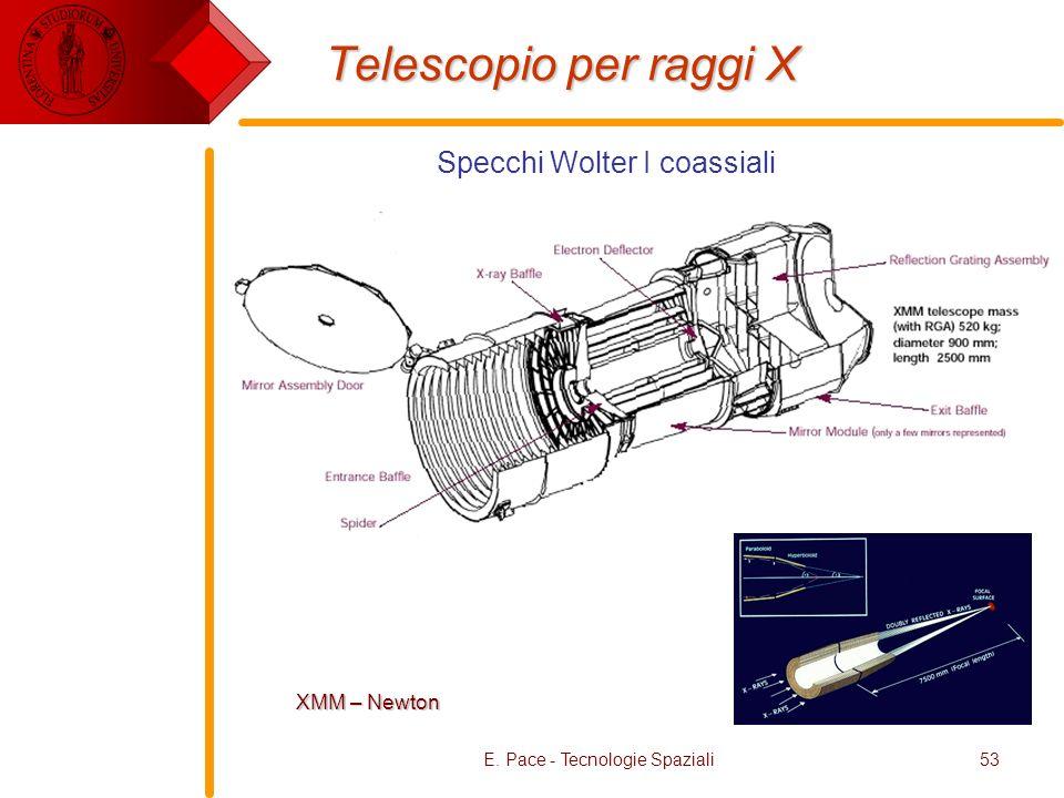 Telescopio per raggi X Specchi Wolter I coassiali XMM – Newton
