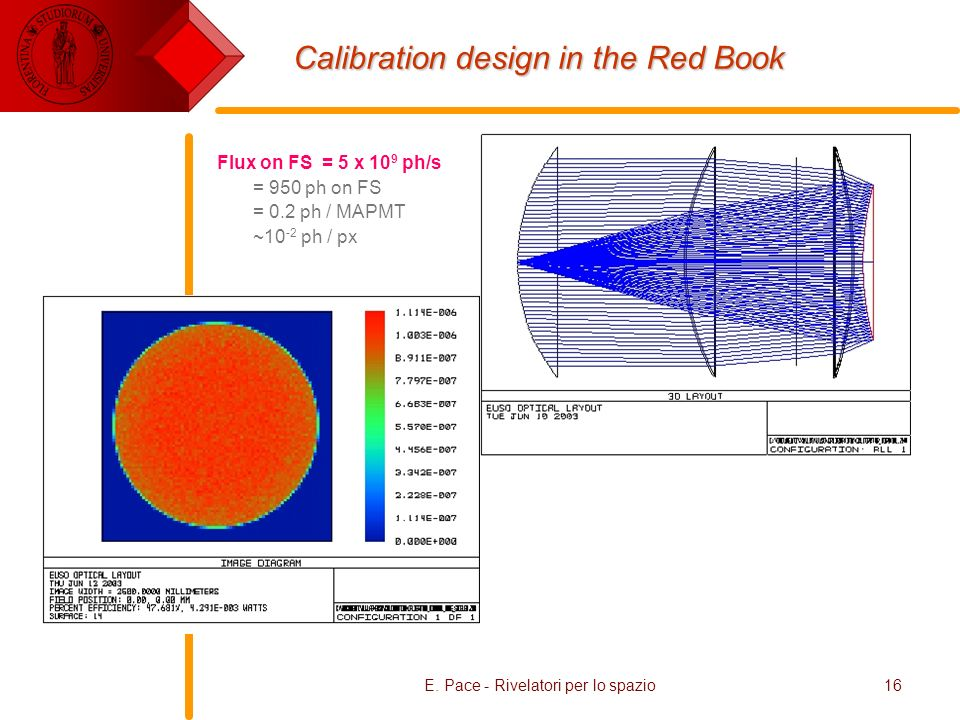 Calibration design in the Red Book