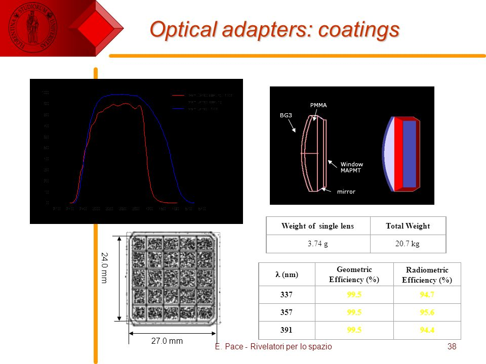 Optical adapters: coatings
