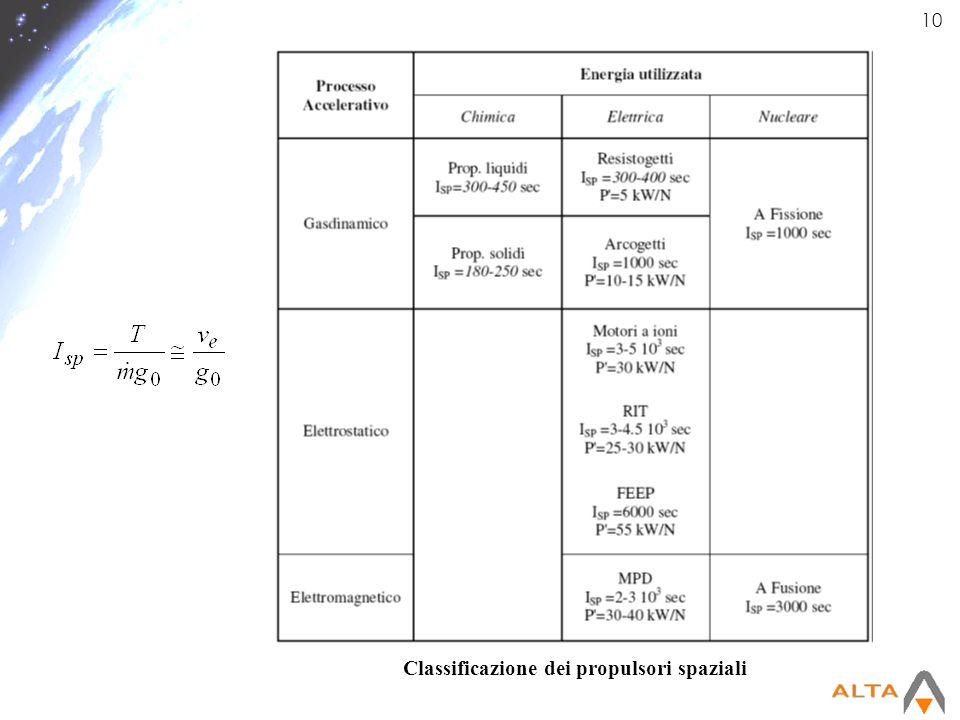 Classificazione dei propulsori spaziali