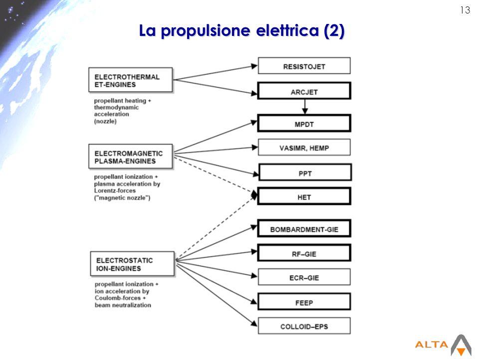 La propulsione elettrica (2)