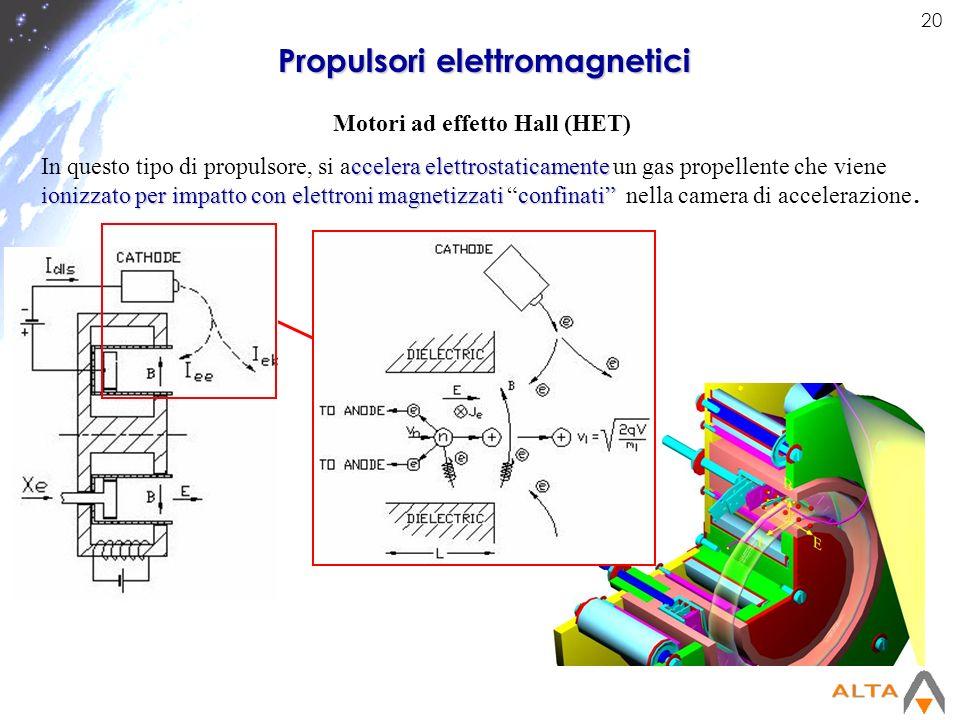 Propulsori elettromagnetici