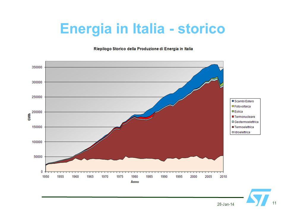 Energia in Italia - storico