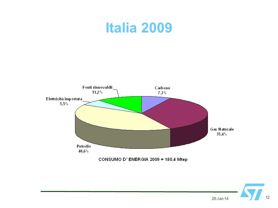 Italia 2009 27-Mar-17