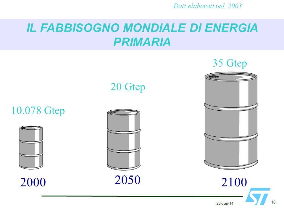 IL FABBISOGNO MONDIALE DI ENERGIA PRIMARIA