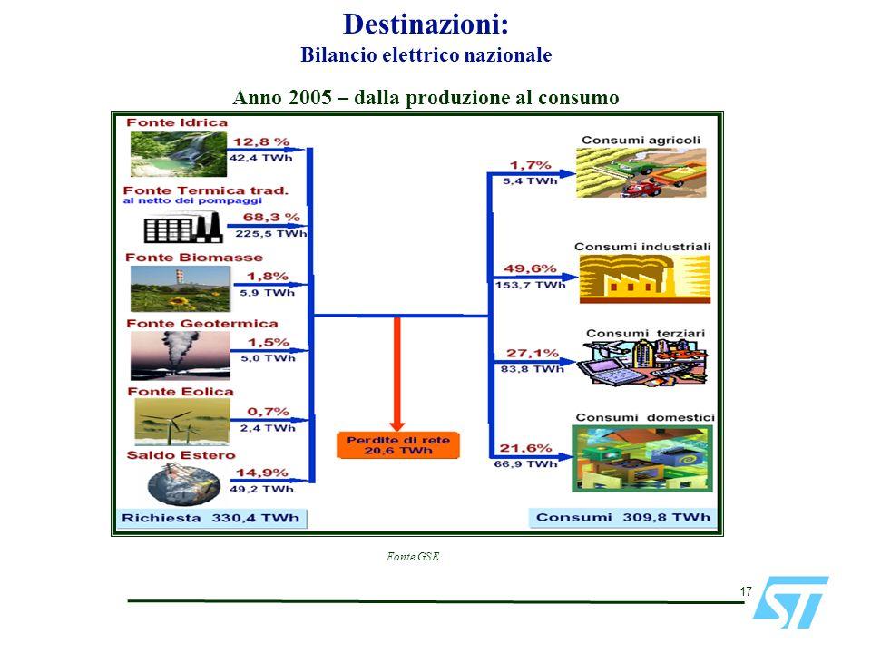 Bilancio elettrico nazionale Anno 2005 – dalla produzione al consumo