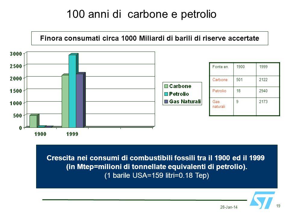 100 anni di carbone e petrolio