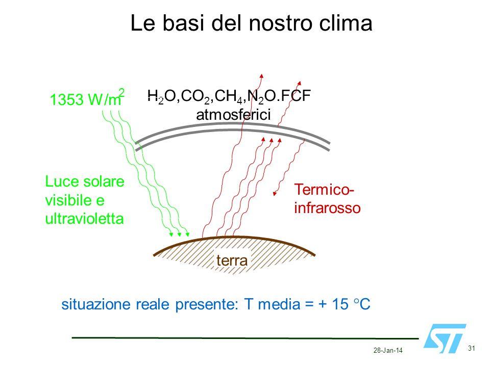 Le basi del nostro clima
