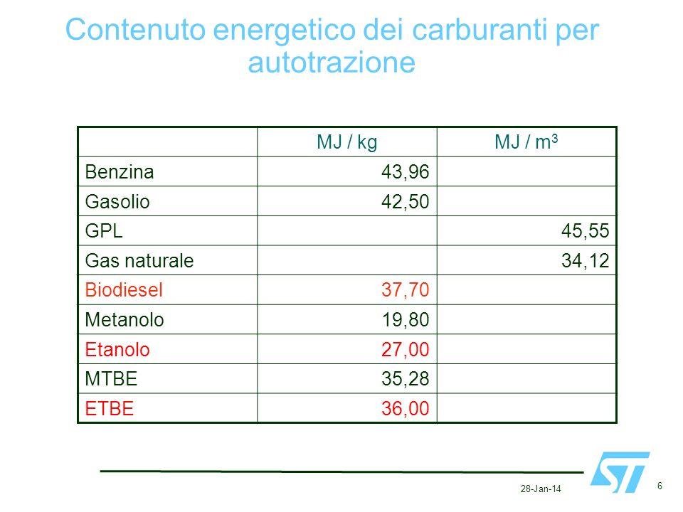 Contenuto energetico dei carburanti per autotrazione