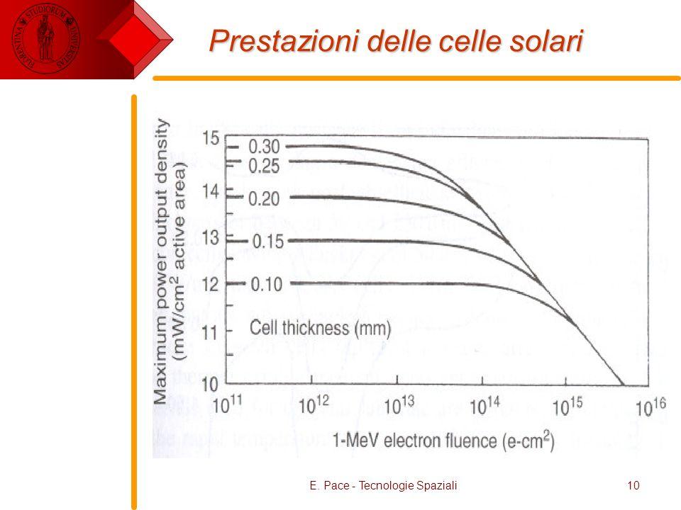 Prestazioni delle celle solari
